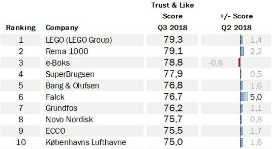 Q3 2018 results: Denmark Top 100 - Group Caliber