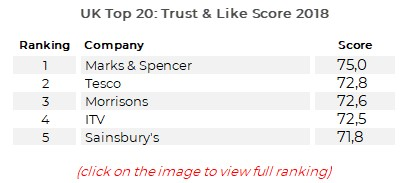 UK Most Trusted & Liked Companies Reputation Ranking